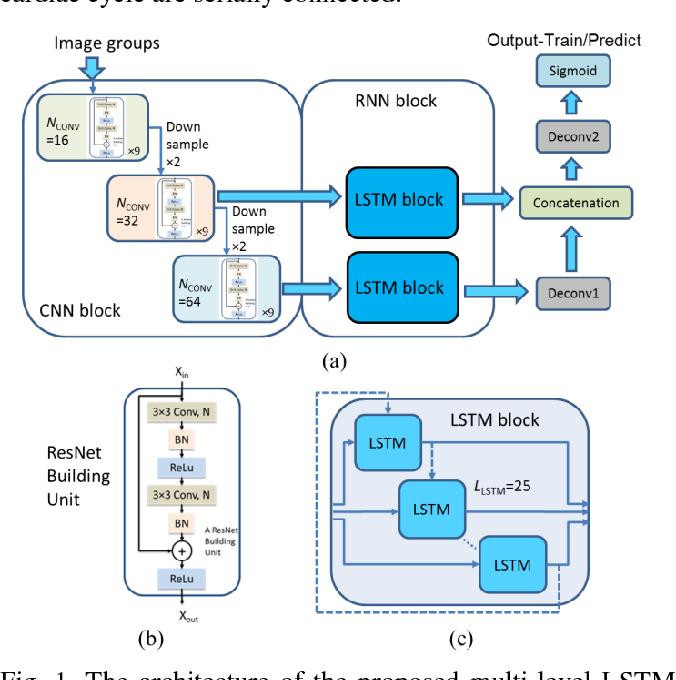 Figure 1 for A multi-level convolutional LSTM model for the segmentation of left ventricle myocardium in infarcted porcine cine MR images