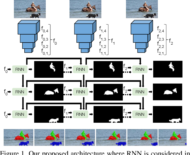 Figure 1 for RVOS: End-to-End Recurrent Network for Video Object Segmentation