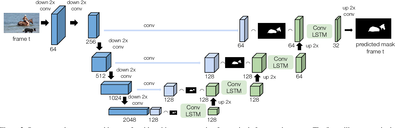 Figure 3 for RVOS: End-to-End Recurrent Network for Video Object Segmentation