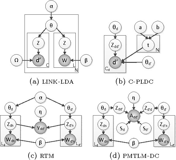 Figure 1 for Scalable Text and Link Analysis with Mixed-Topic Link Models