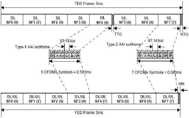 Figure 5 from On the Coexistence among WiMAX-TDD , TD-LTE , and TD ...