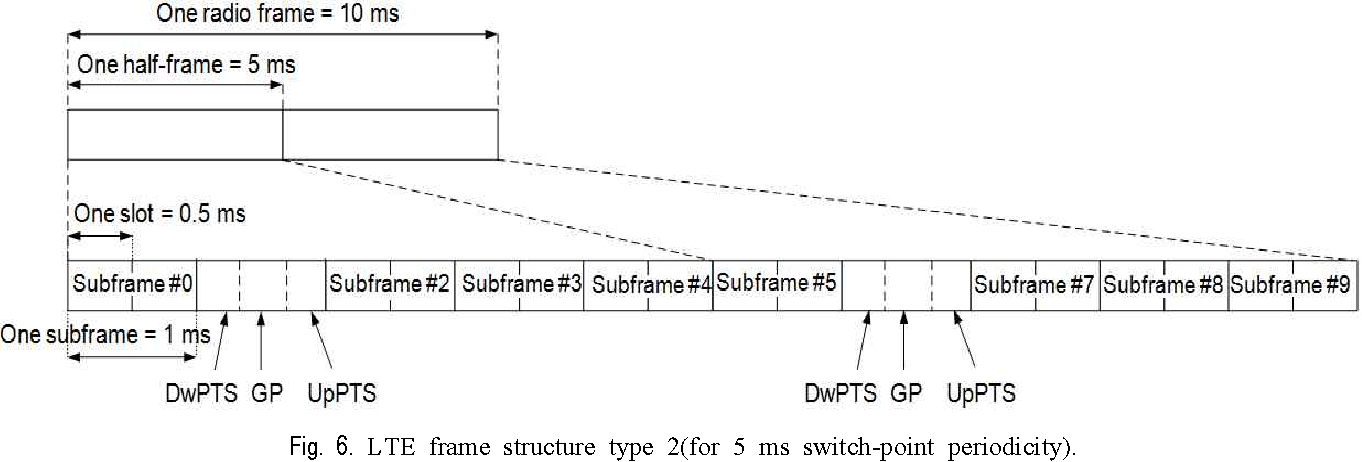 Figure 6 from On the Coexistence among WiMAX-TDD , TD-LTE , and TD ...