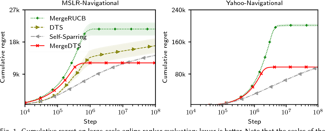 Figure 2 for Merge Double Thompson Sampling for Large Scale Online Ranker Evaluation