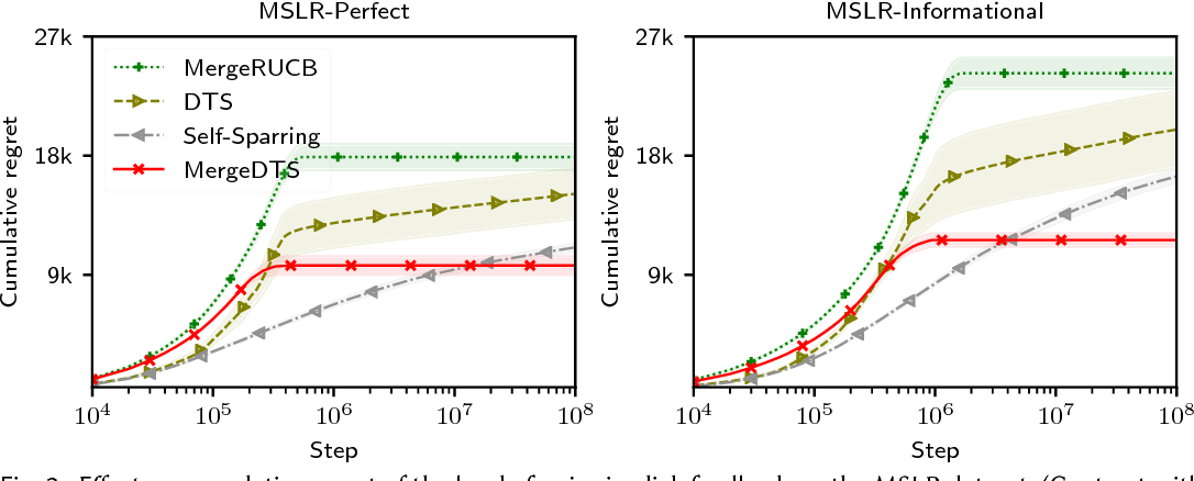 Figure 4 for Merge Double Thompson Sampling for Large Scale Online Ranker Evaluation