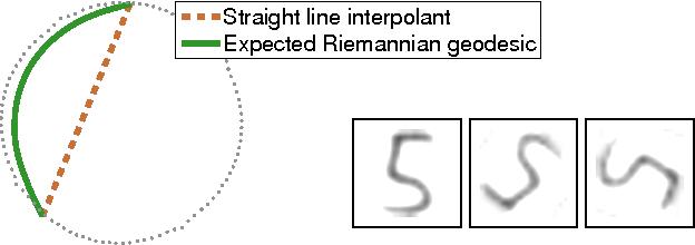 Figure 1 for Metrics for Probabilistic Geometries