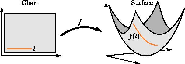 Figure 2 for Metrics for Probabilistic Geometries