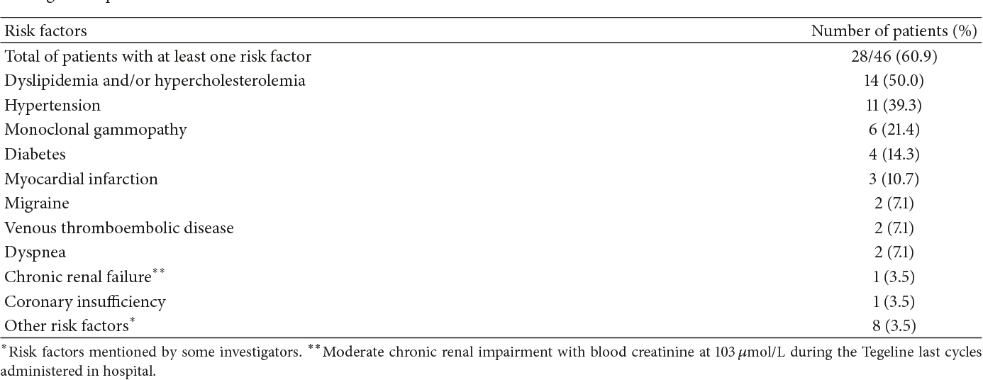 Table 2 from Safety of Intravenous Immunoglobulin (Tegeline