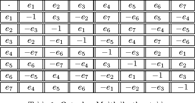 Table 1 From Split Octonion Electrodynamics And Energy Momentum