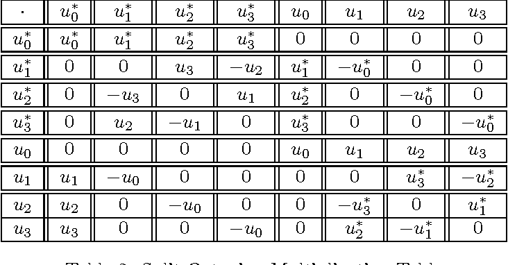 Table 2 From Split Octonion Electrodynamics And Energy Momentum