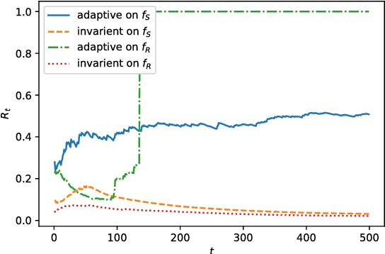 Figure 1 for Average Convergence Rate of Evolutionary Algorithms II: Continuous Optimization