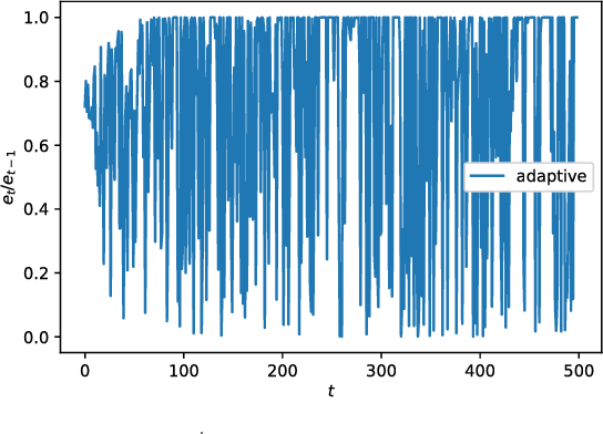 Figure 2 for Average Convergence Rate of Evolutionary Algorithms II: Continuous Optimization