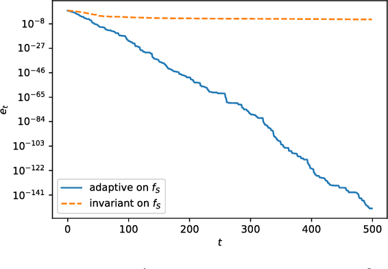 Figure 3 for Average Convergence Rate of Evolutionary Algorithms II: Continuous Optimization