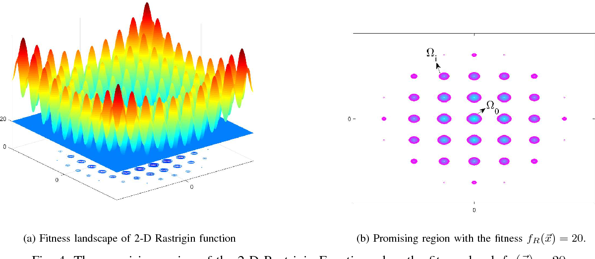 Figure 4 for Average Convergence Rate of Evolutionary Algorithms II: Continuous Optimization