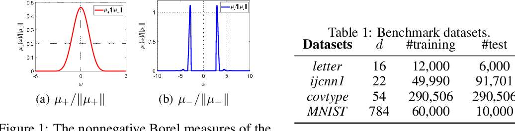 Figure 1 for Generalizing Random Fourier Features via Generalized Measures