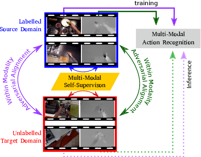 Figure 1 for Multi-Modal Domain Adaptation for Fine-Grained Action Recognition