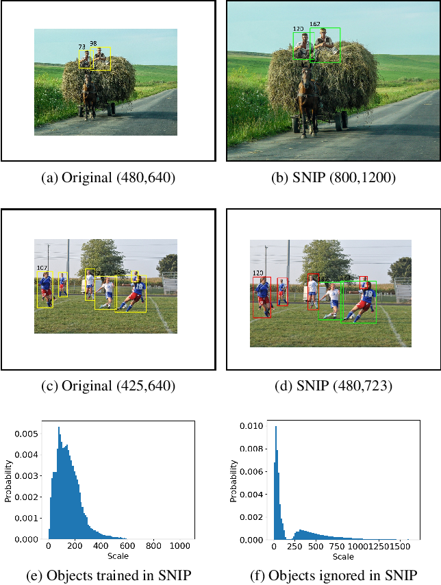 Figure 2 for Consistent Scale Normalization for Object Recognition