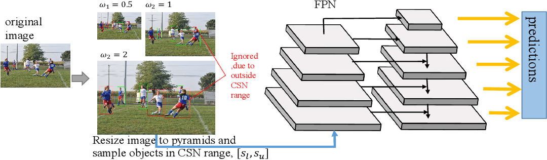 Figure 4 for Consistent Scale Normalization for Object Recognition