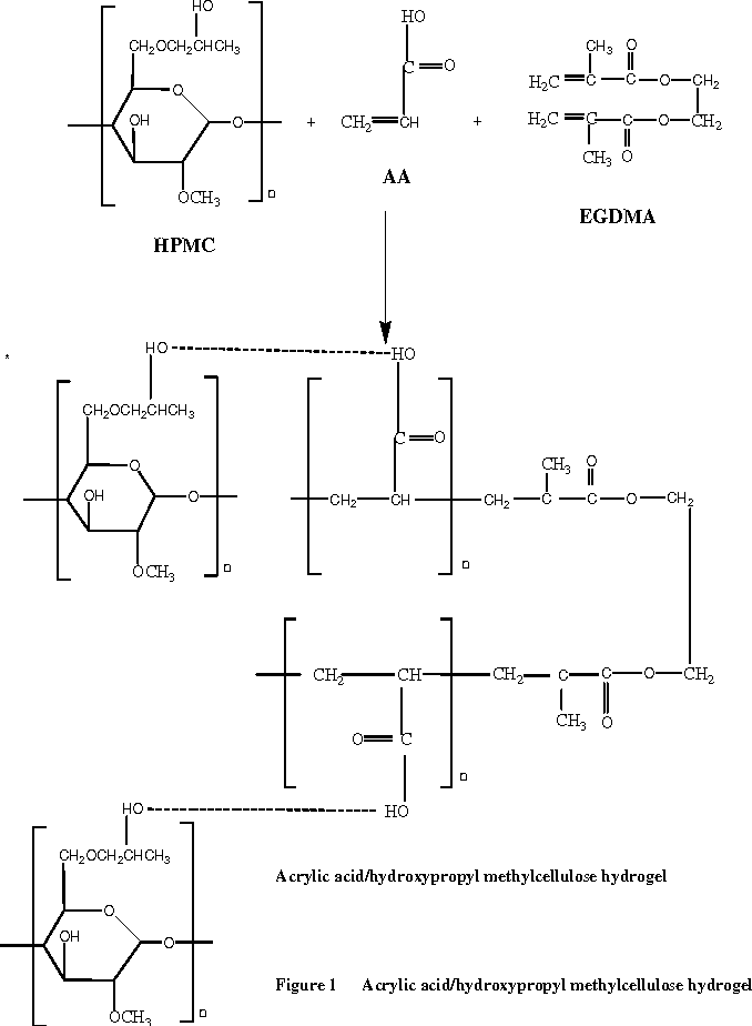 Figure 1 from PREPARATION AND CHARACTERIZATION OF CROSSLINKED