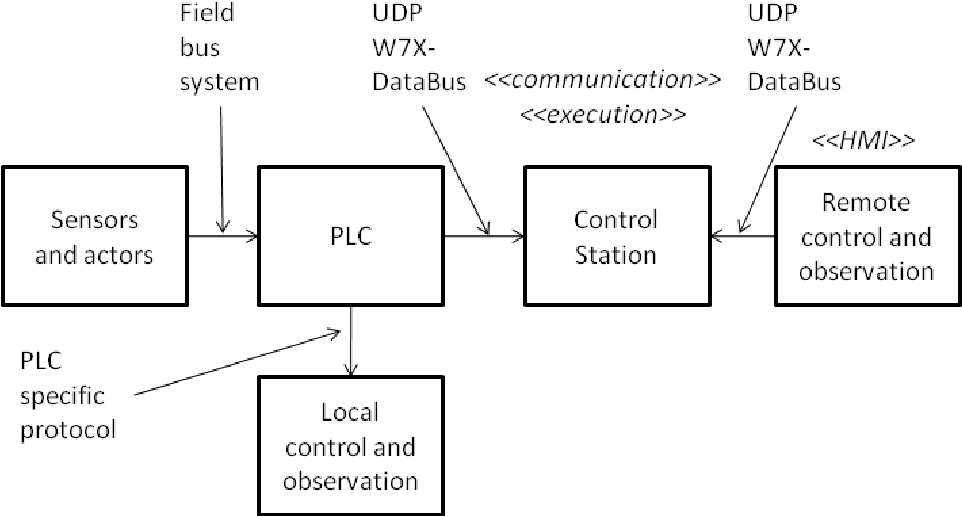 Figure 2 from Connecting programmable logic controllers (PLC) to