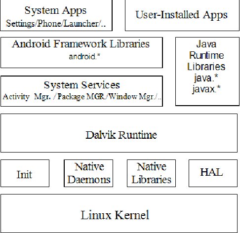 Figure 1 from Mobile Device Management System Based on AOSP