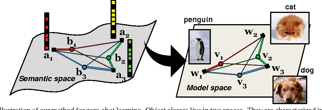 Figure 1 for Synthesized Classifiers for Zero-Shot Learning