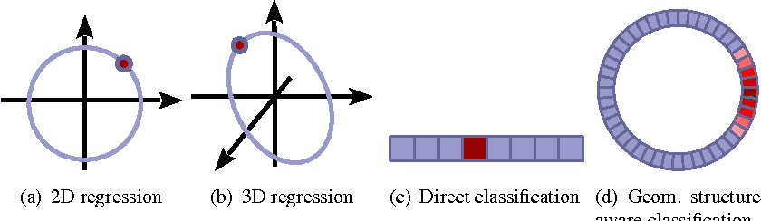 Figure 1 for Crafting a multi-task CNN for viewpoint estimation