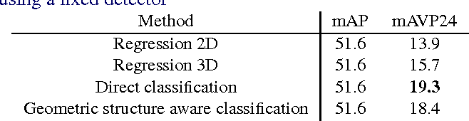 Figure 2 for Crafting a multi-task CNN for viewpoint estimation