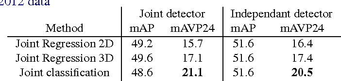 Figure 3 for Crafting a multi-task CNN for viewpoint estimation