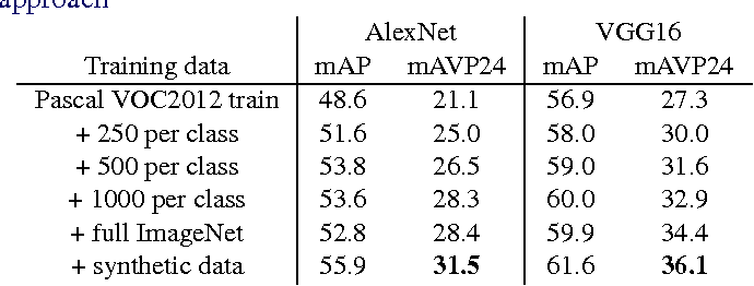 Figure 4 for Crafting a multi-task CNN for viewpoint estimation