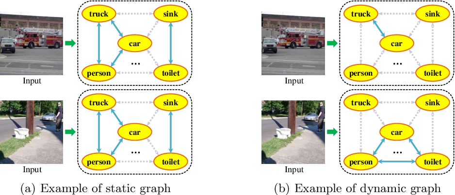 Figure 1 for Attention-Driven Dynamic Graph Convolutional Network for Multi-Label Image Recognition