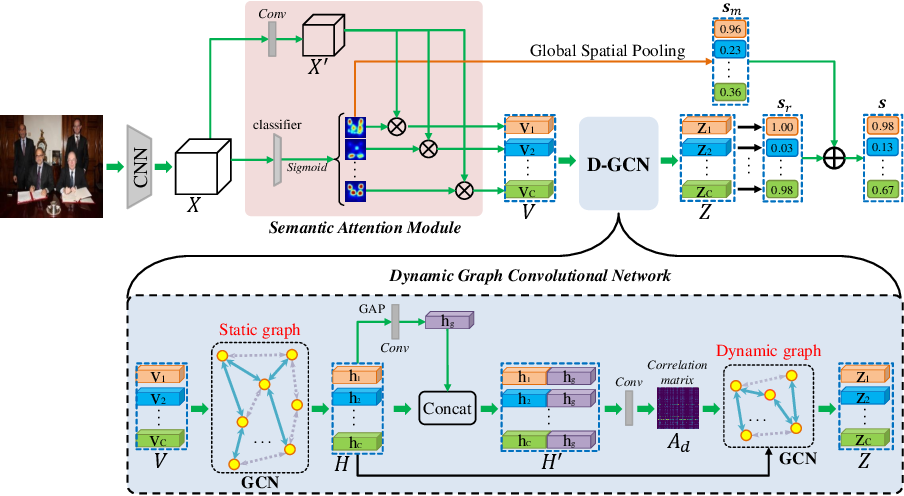 Figure 3 for Attention-Driven Dynamic Graph Convolutional Network for Multi-Label Image Recognition