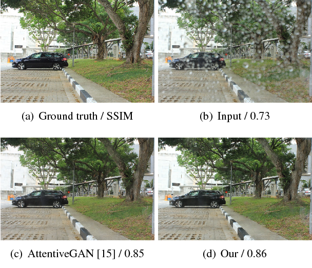 Figure 1 for A^2Net: Adjacent Aggregation Networks for Image Raindrop Removal