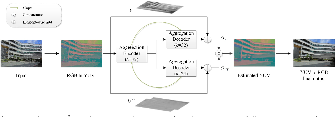 Figure 3 for A^2Net: Adjacent Aggregation Networks for Image Raindrop Removal