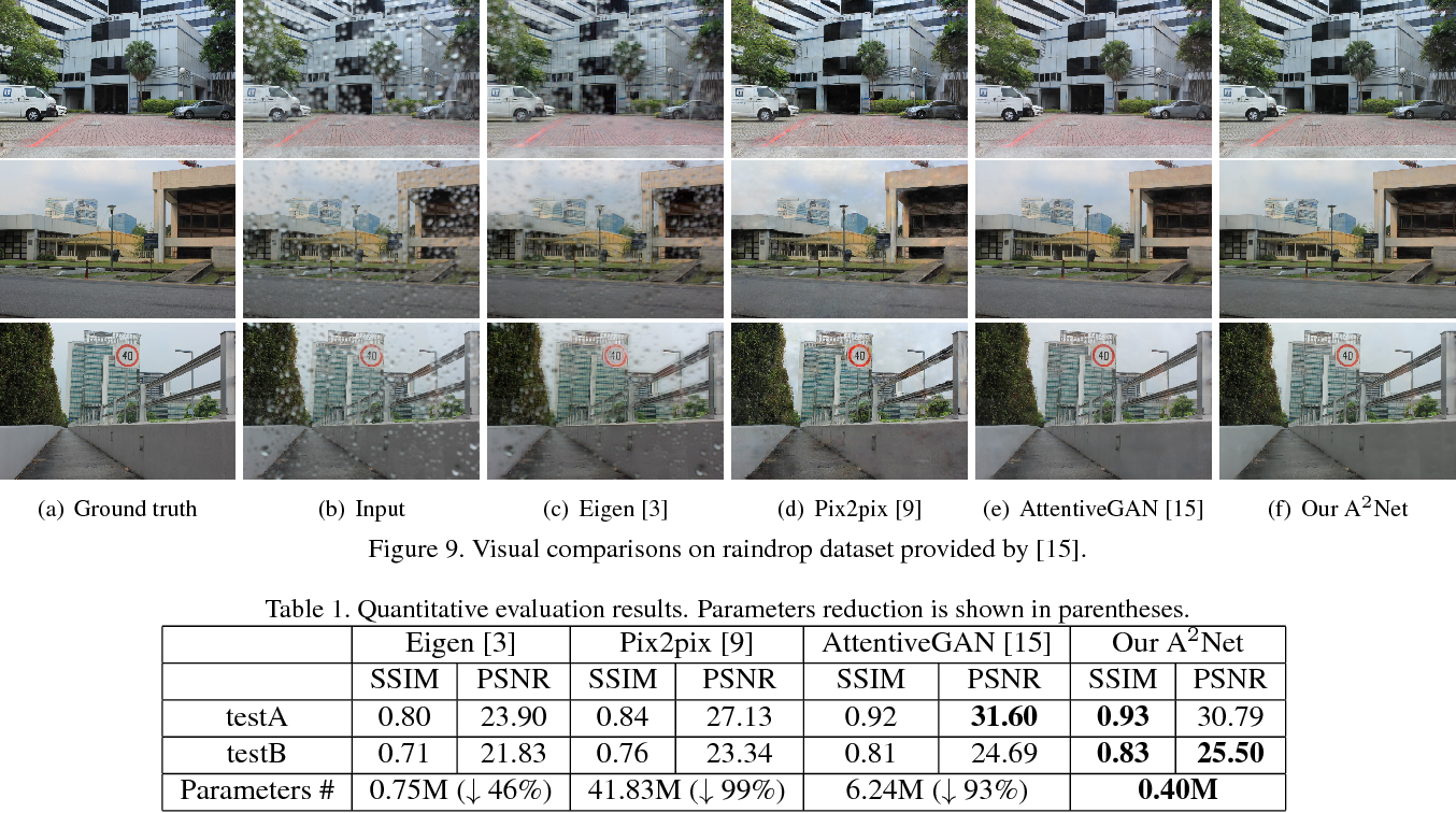 Figure 2 for A^2Net: Adjacent Aggregation Networks for Image Raindrop Removal