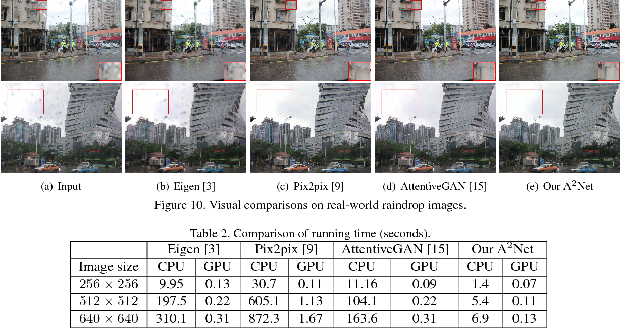 Figure 4 for A^2Net: Adjacent Aggregation Networks for Image Raindrop Removal
