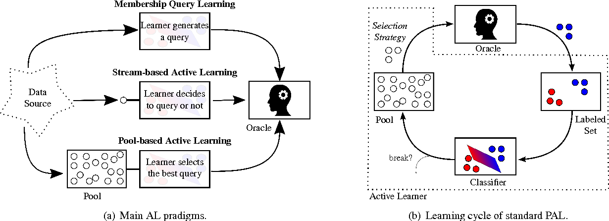 Figure 1 for A New Vision of Collaborative Active Learning