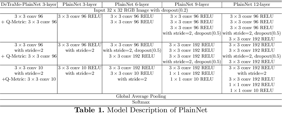 Figure 2 for Deep Transform and Metric Learning Network: Wedding Deep Dictionary Learning and Neural Networks