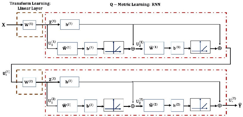 Figure 1 for Deep Transform and Metric Learning Network: Wedding Deep Dictionary Learning and Neural Networks