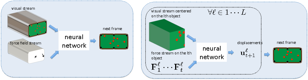 Figure 1 for Learning Visual Predictive Models of Physics for Playing Billiards