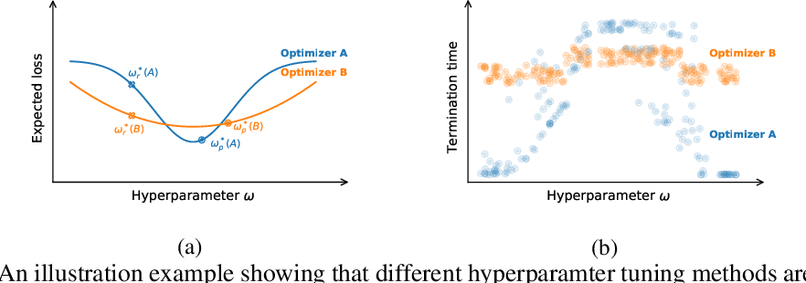 Figure 1 for How much progress have we made in neural network training? A New Evaluation Protocol for Benchmarking Optimizers