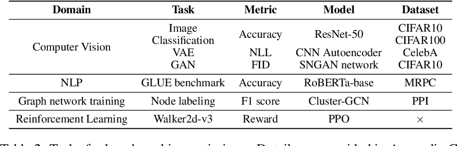Figure 4 for How much progress have we made in neural network training? A New Evaluation Protocol for Benchmarking Optimizers