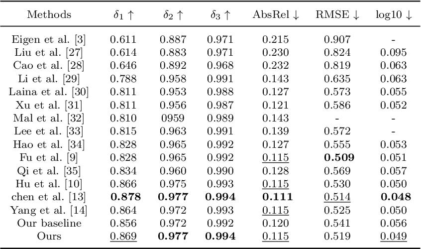 Figure 2 for Monocular Depth Estimation with Sharp Boundary
