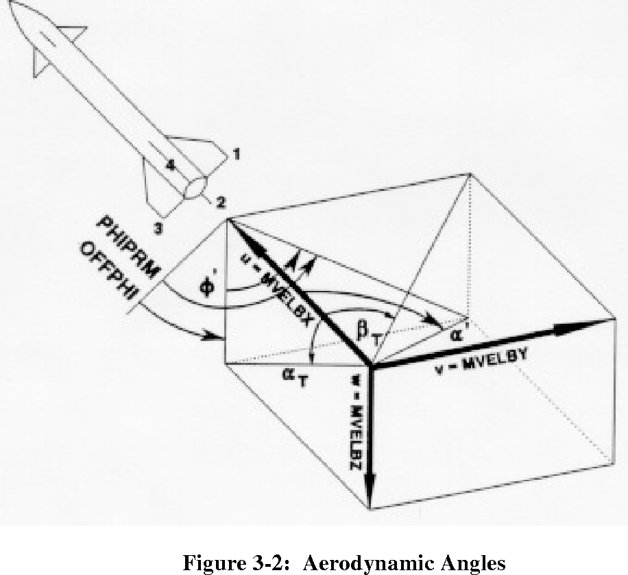 Pdf Parameter Estimation Of A Tactical Missile Using Linear