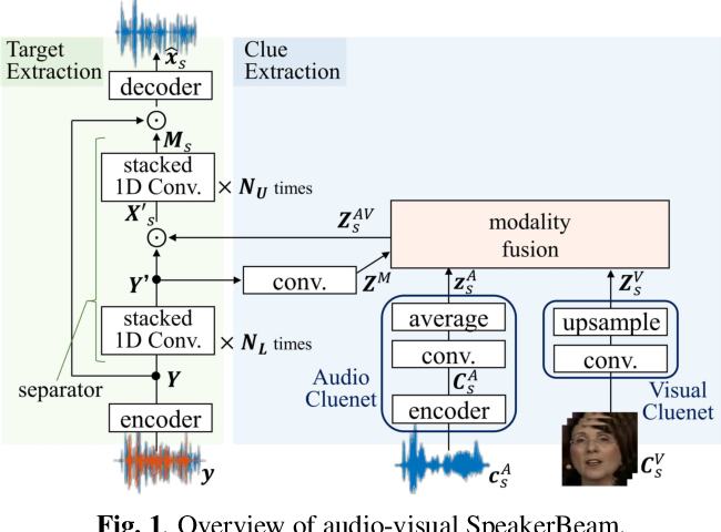 Figure 1 for Multimodal Attention Fusion for Target Speaker Extraction