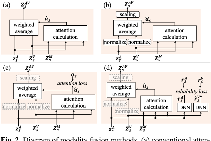 Figure 3 for Multimodal Attention Fusion for Target Speaker Extraction