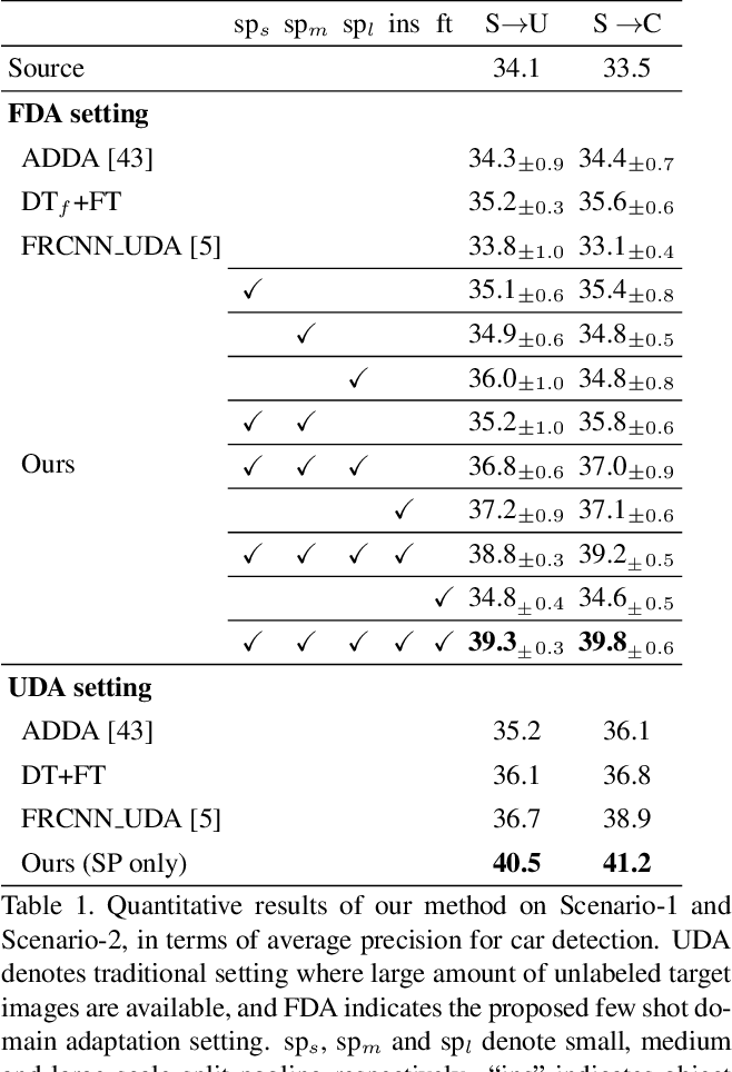 Figure 2 for Few-shot Adaptive Faster R-CNN