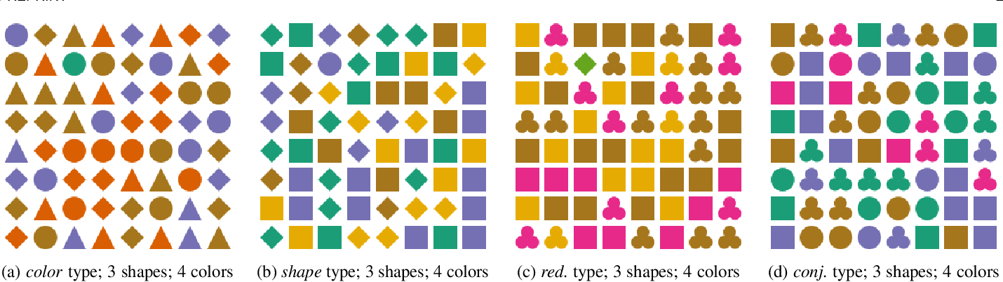 Figure 1 for Impacts of the Numbers of Colors and Shapes on Outlier Detection: from Automated to User Evaluation