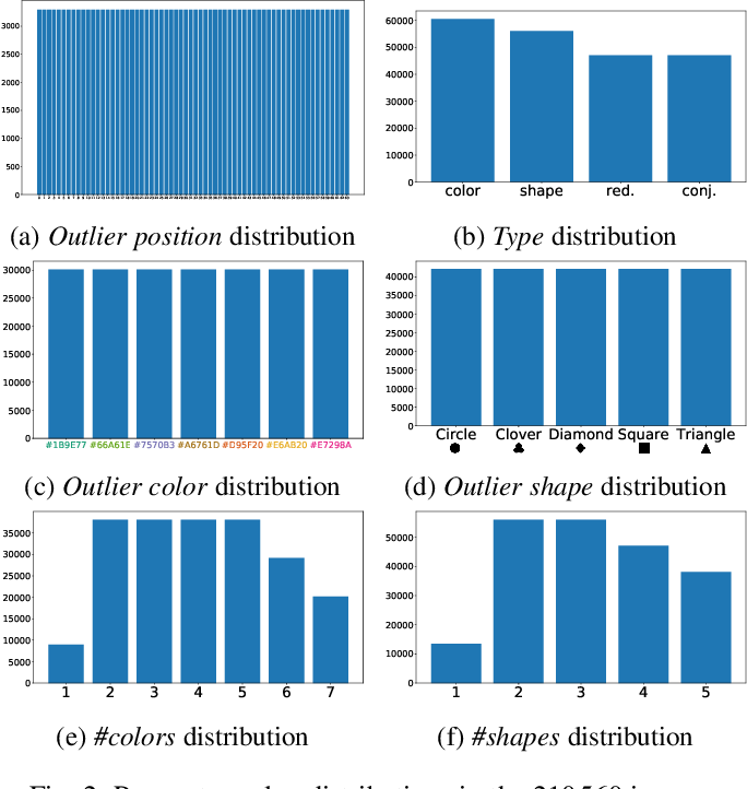 Figure 3 for Impacts of the Numbers of Colors and Shapes on Outlier Detection: from Automated to User Evaluation