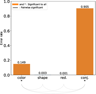 Figure 4 for Impacts of the Numbers of Colors and Shapes on Outlier Detection: from Automated to User Evaluation