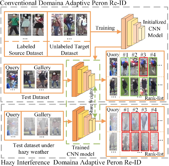Figure 1 for Hazy Re-ID: An Interference Suppression Model For Domain Adaptation Person Re-identification Under Inclement Weather Condition